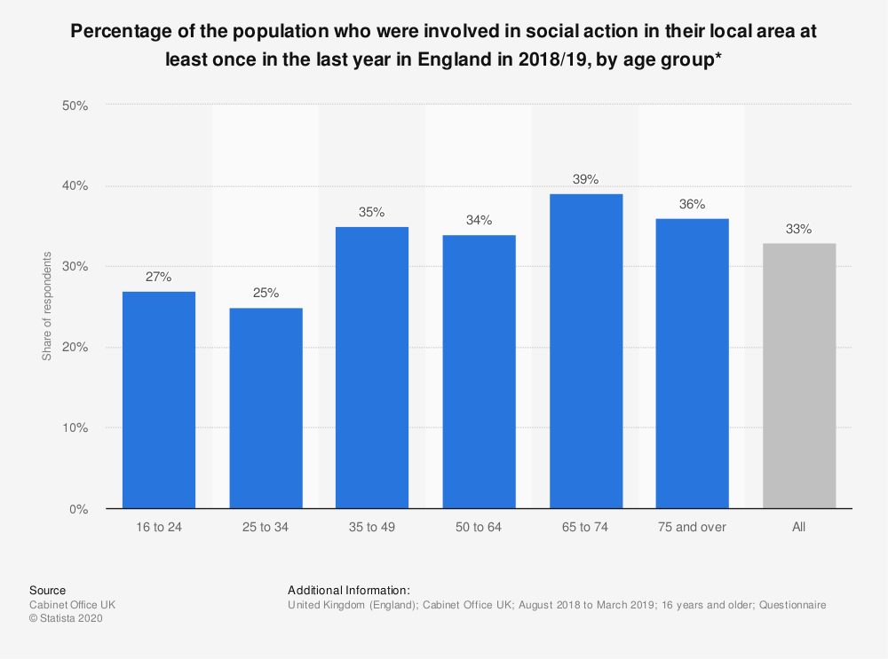 Statistic: Percentage of the population who were involved in social action in their local area at least once in the last year in England in 2018/19, by age group* | Statista