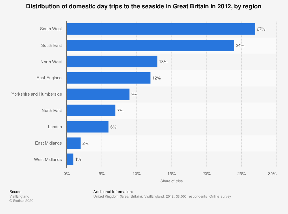 Statistic: Distribution of domestic day trips to the seaside in Great Britain in 2012, by region | Statista