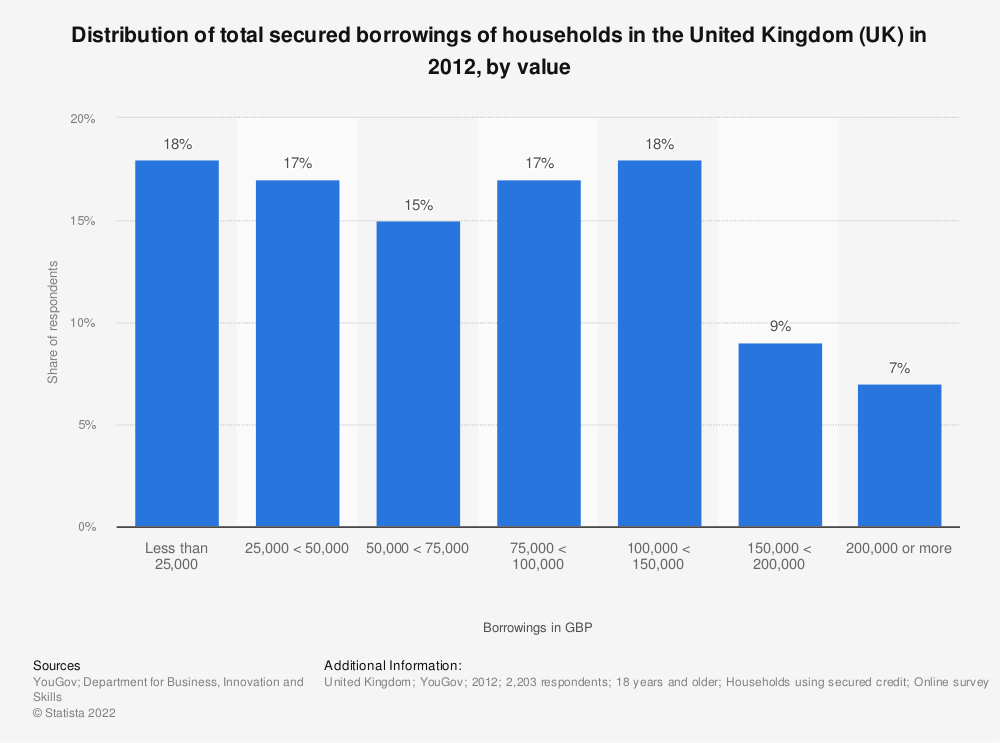 Statistic: Distribution of total secured borrowings of households in the United Kingdom (UK) in 2012, by value | Statista