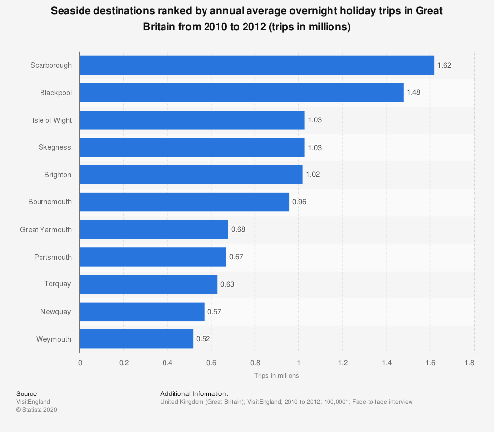 Statistic: Seaside destinations ranked by annual average overnight holiday trips in Great Britain from 2010 to 2012 (trips in millions) | Statista