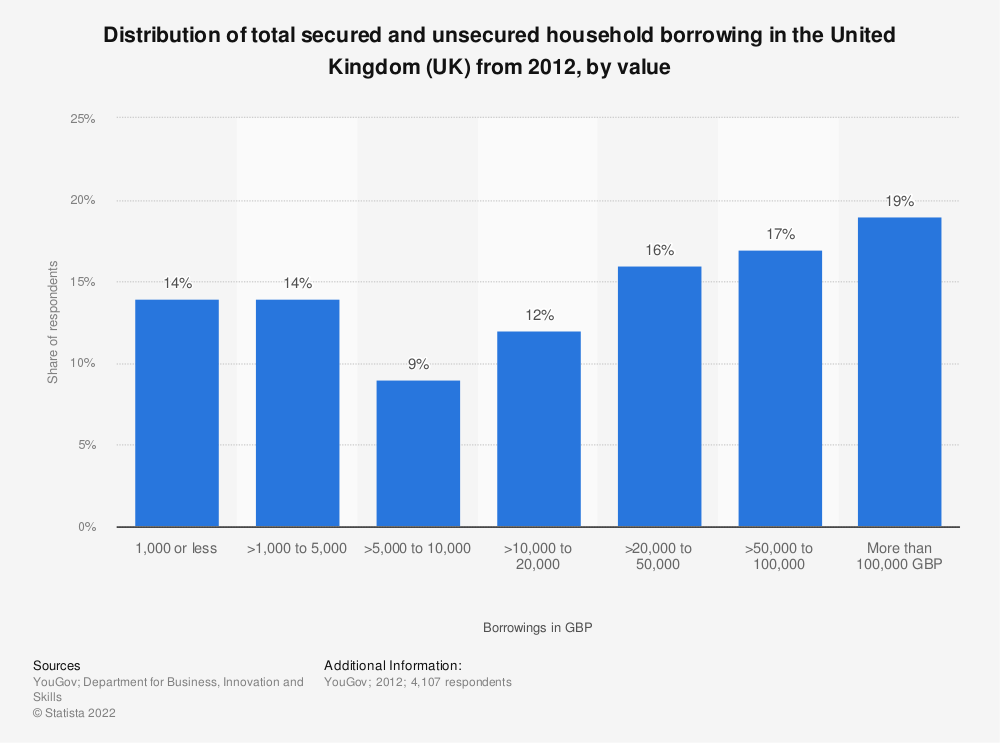Statistic: Distribution of total secured and unsecured household borrowing in the United Kingdom (UK) from 2012, by value | Statista