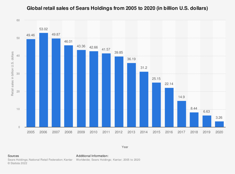 Statistic: Global revenue of Sears Holdings from 2005 to 2017 (in billion U.S. dollars) | Statista