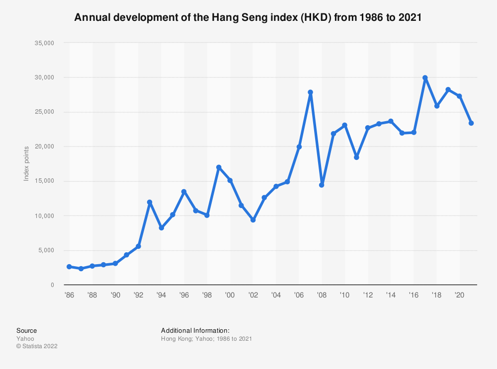 Statistic: Annual development of the Hang Seng index (HKD) from 1986 to 2016 | Statista