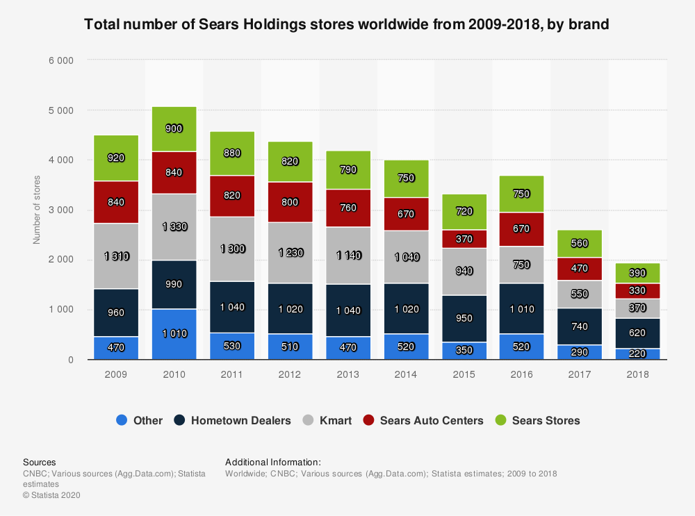Statistic: Total number of Sears Holdings stores worldwide from 2009-2018, by brand | Statista