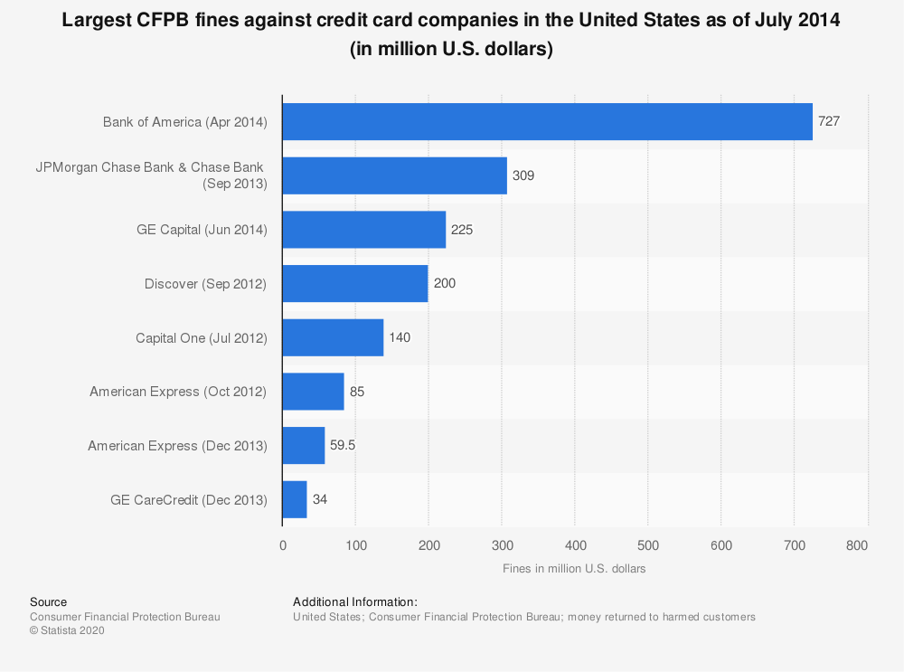 Statistic: Largest CFPB fines against credit card companies in the United States as of July 2014 (in million U.S. dollars) | Statista