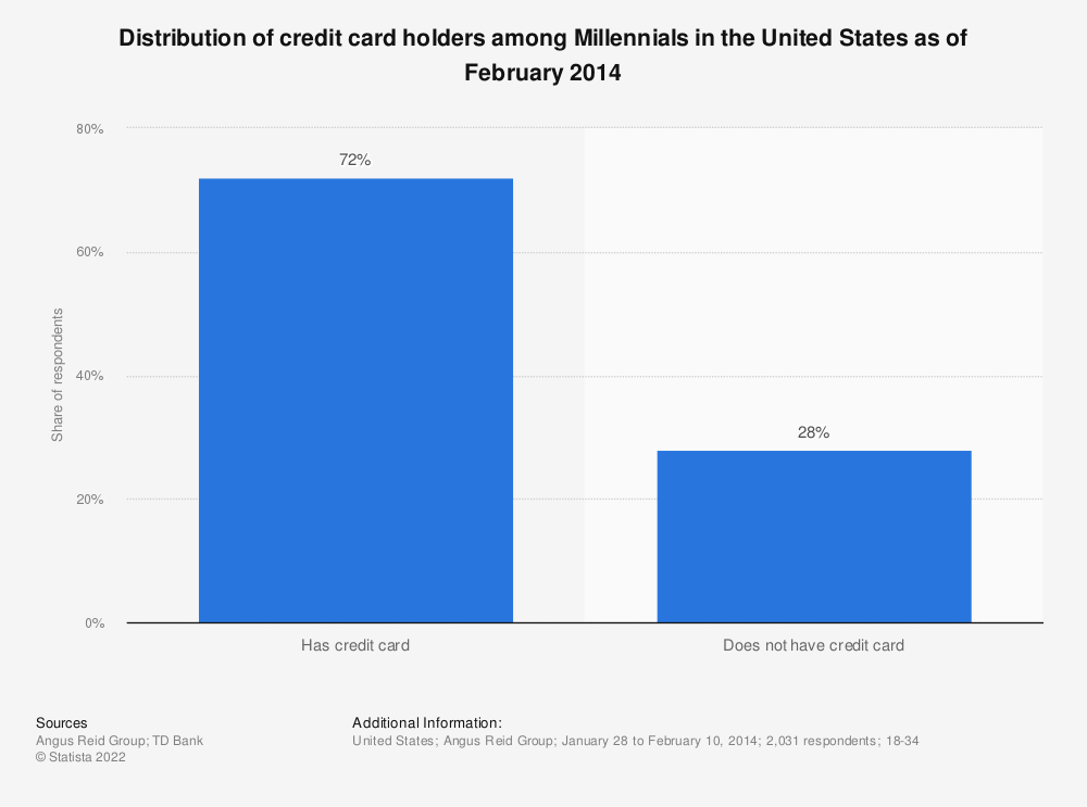 Statistic: Distribution of credit card holders among Millennials in the United States as of February 2014 | Statista
