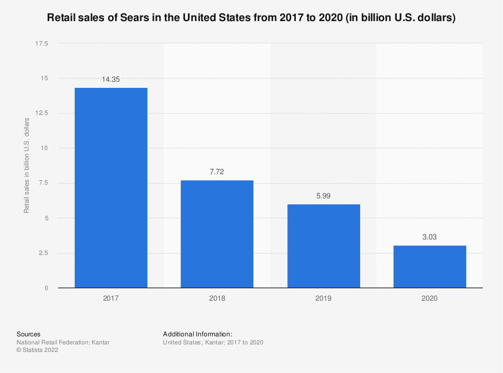 Statistic: Retail sales of Sears in the United States from 2017 to 2019 (in billion U.S. dollars) | Statista
