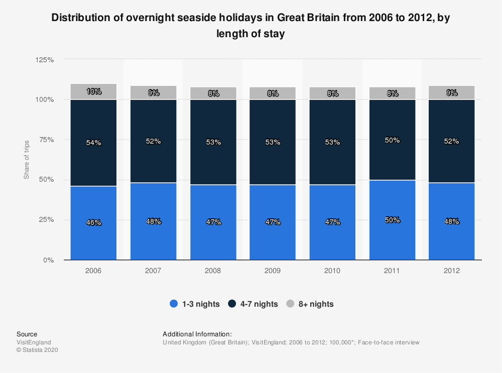 Statistic: Distribution of overnight seaside holidays in Great Britain from 2006 to 2012, by length of stay | Statista