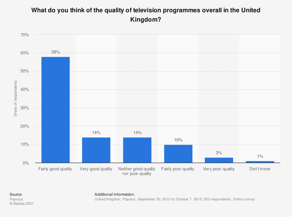 Statistic: What do you think of the quality of television programmes overall in the United Kingdom? | Statista