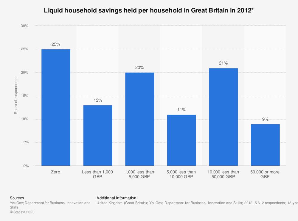 Statistic: Liquid household savings held per household in Great Britain in 2012* | Statista