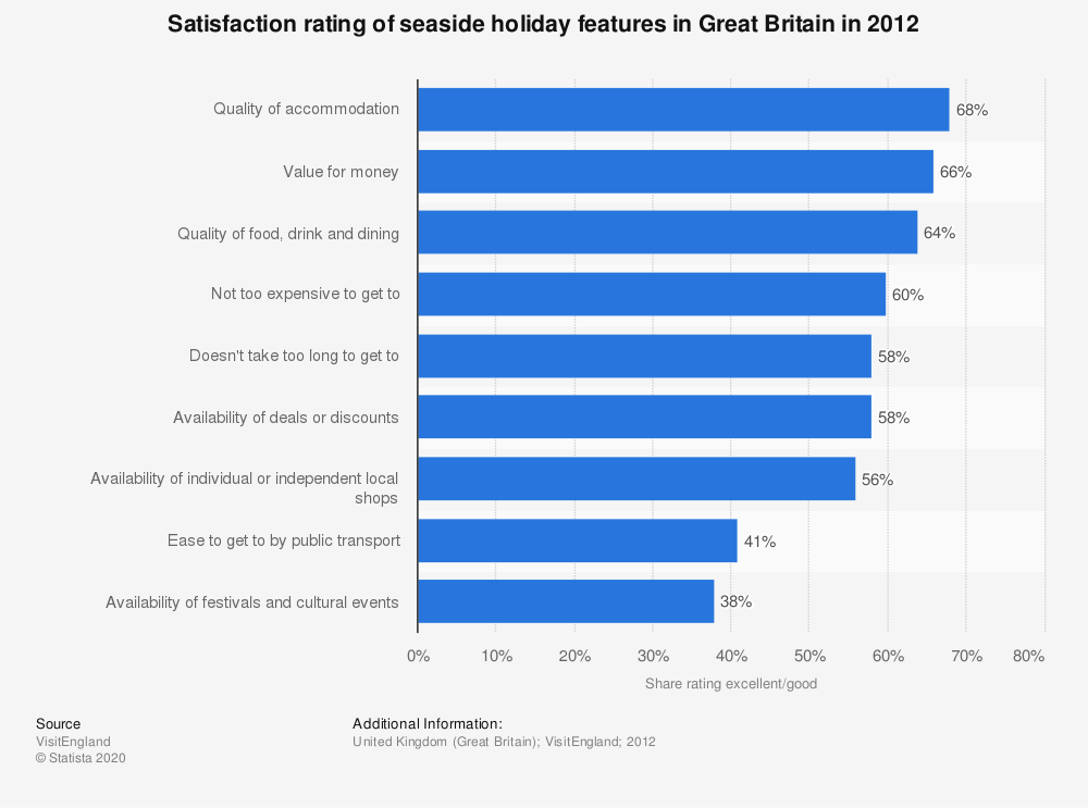 Statistic: Satisfaction rating of seaside holiday features in Great Britain in 2012 | Statista
