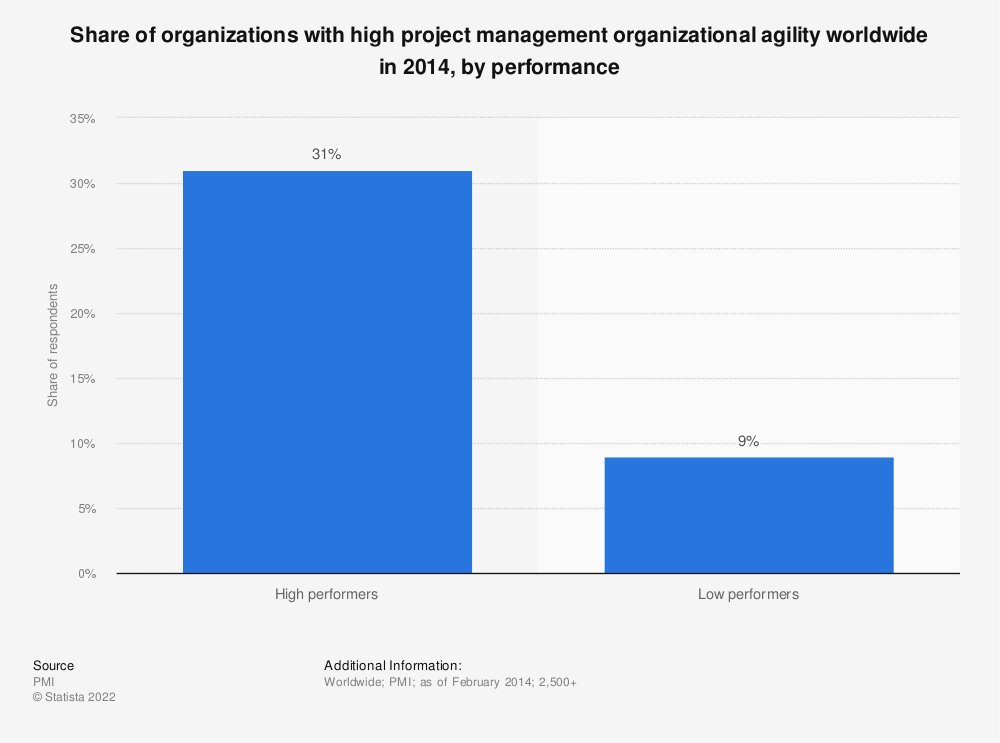 Statistic: Share of organizations with high project management organizational agility worldwide in 2014, by performance  | Statista
