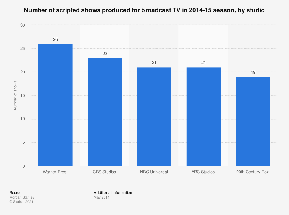 Statistic: Number of scripted shows produced for broadcast TV in 2014-15 season, by studio | Statista