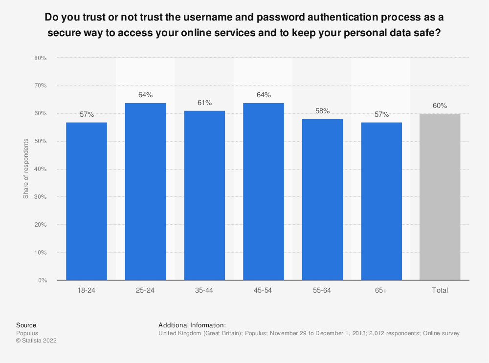 Statistic: Do you trust or not trust the username and password authentication process as a secure way to access your online services and to keep your personal data safe? | Statista