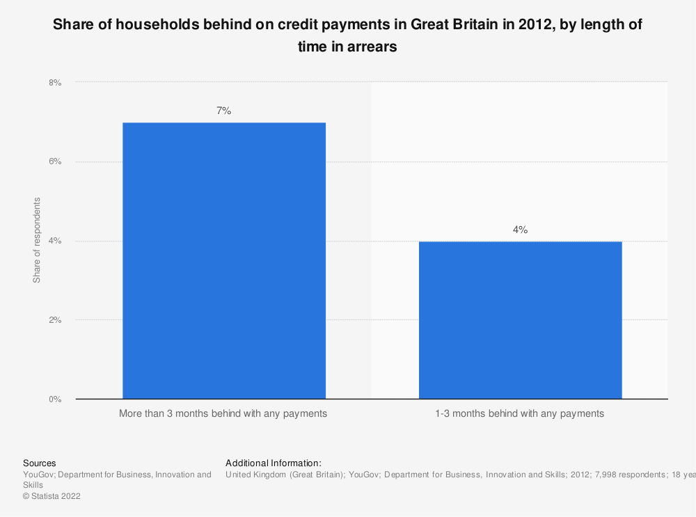 Statistic: Share of households behind on credit payments in Great Britain in 2012, by length of time in arrears | Statista