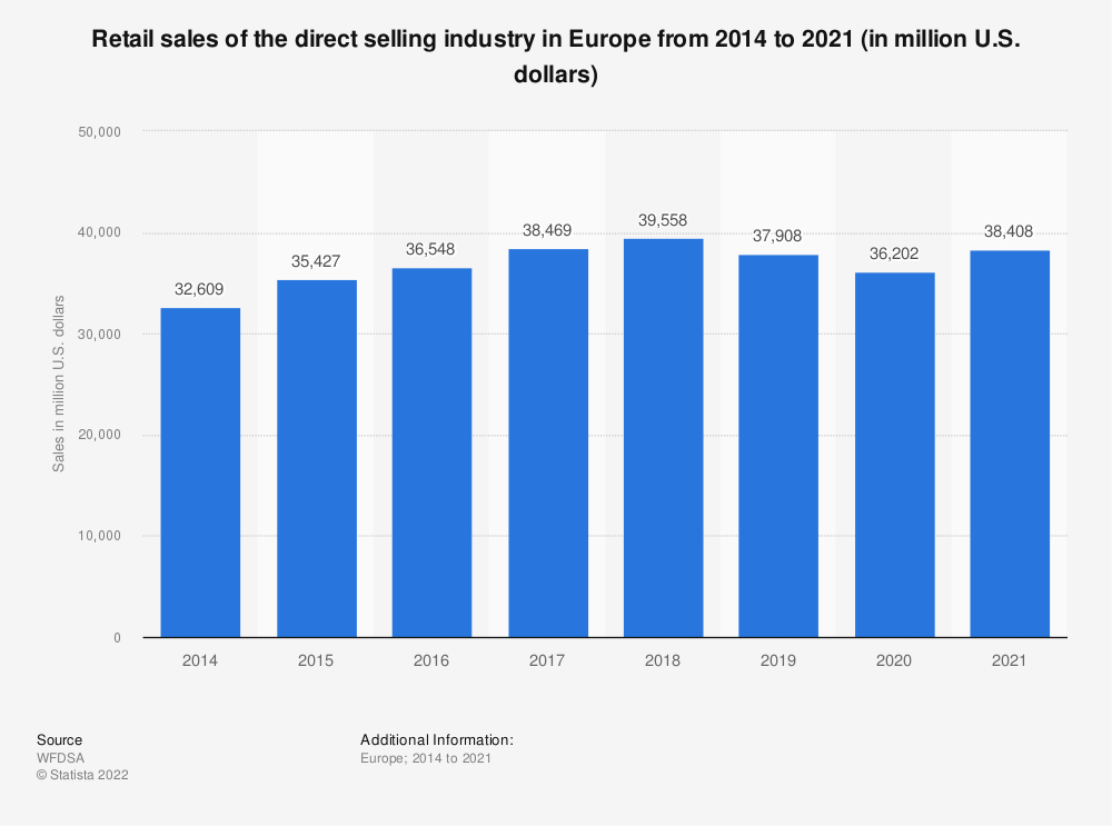 Statistic: Retail sales of the direct selling industry in Europe from 2011 to 2018 (in million dollars) | Statista