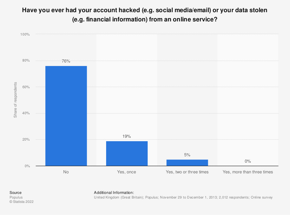 Statistic: Have you ever had your account hacked (e.g. social media/email) or your data stolen (e.g. financial information) from an online service? | Statista
