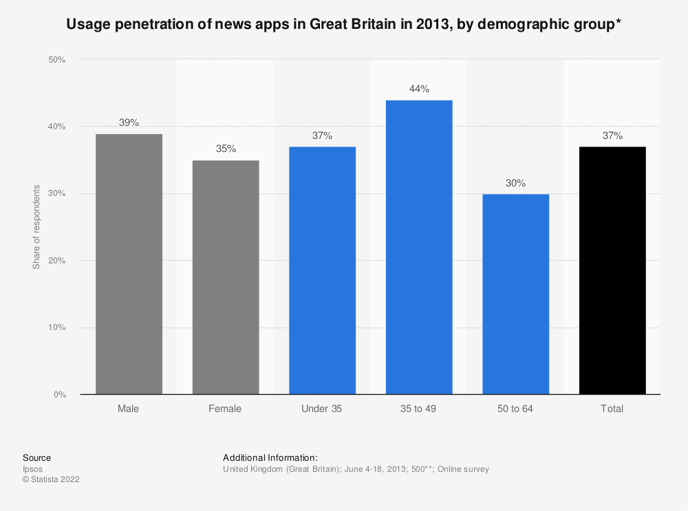 Statistic: Usage penetration of news apps in Great Britain in 2013, by demographic group* | Statista