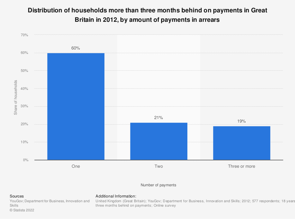 Statistic: Distribution of households more than three months behind on payments in Great Britain in 2012, by amount of payments in arrears  | Statista