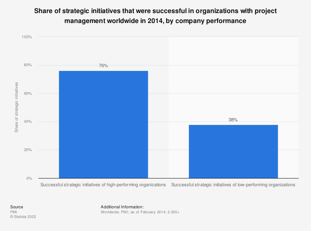 Statistic: Share of strategic initiatives that were successful in organizations with project management worldwide in 2014, by company performance  | Statista