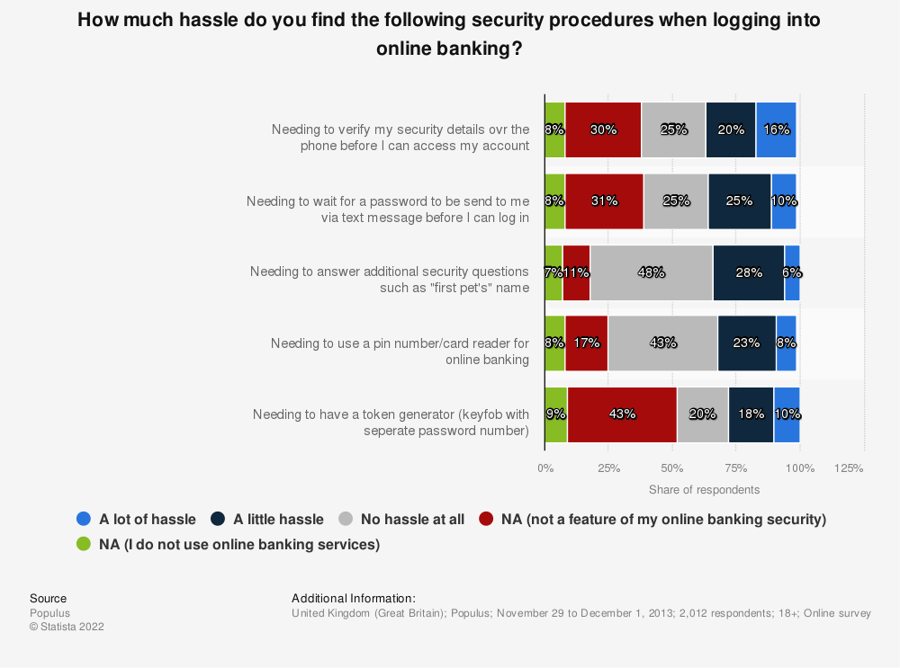 Statistic: How much hassle do you find the following security procedures when logging into online banking?* | Statista