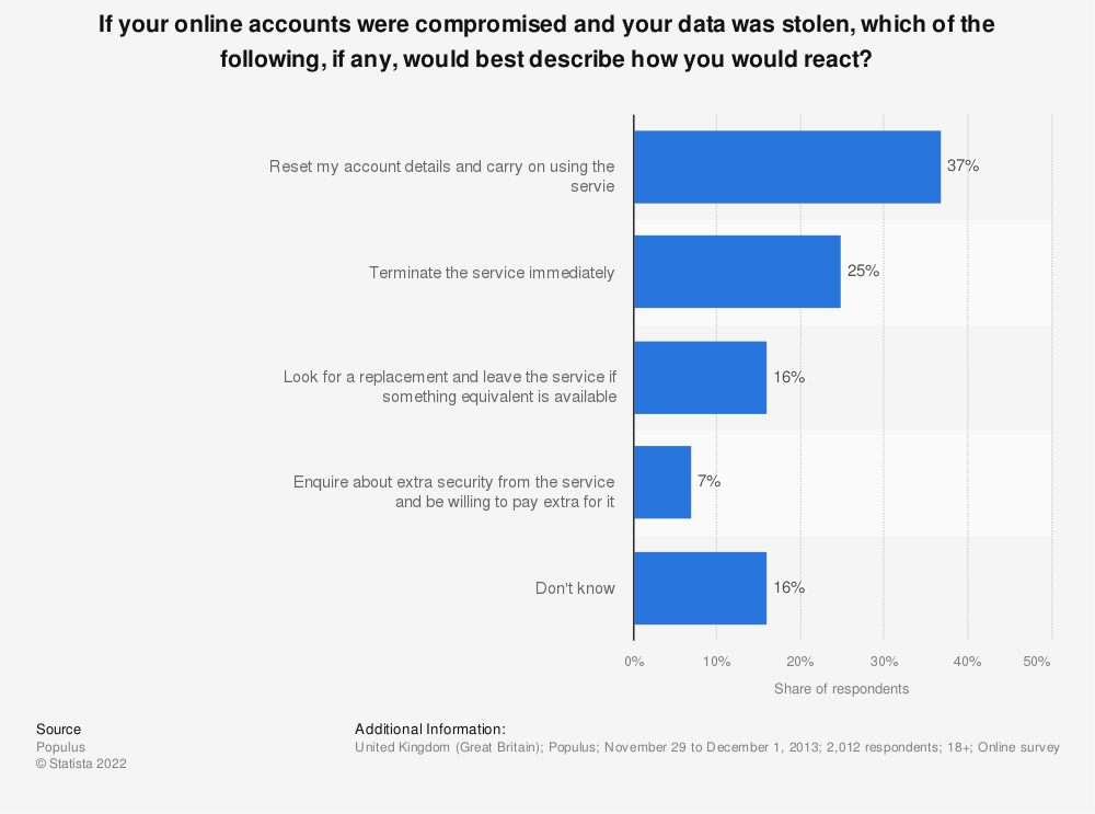 Statistic: If your online accounts were compromised and your data was stolen, which of the following, if any, would best describe how you would react? | Statista