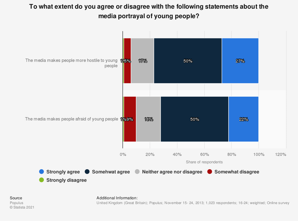 Statistic: To what extent do you agree or disagree with the following statements about the media portrayal of young people? | Statista