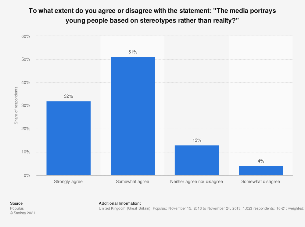 "Statistic: To what extent do you agree or disagree with the statement: ""The media portrays young people based on stereotypes rather than reality?"" 