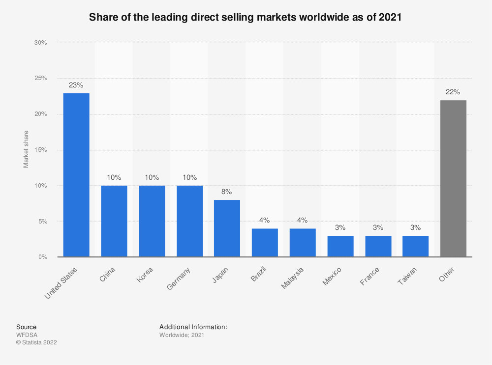 Statistic: Share of the leading direct selling markets worldwide as of 2019 | Statista