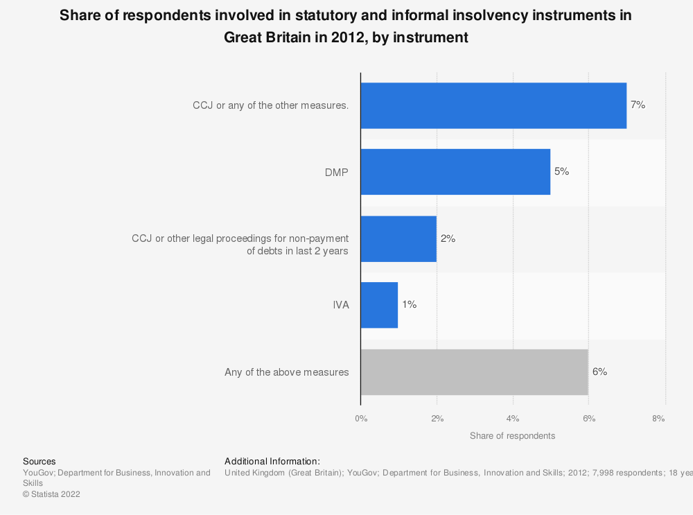 Statistic: Share of respondents involved in statutory and informal insolvency instruments in Great Britain in 2012, by instrument | Statista