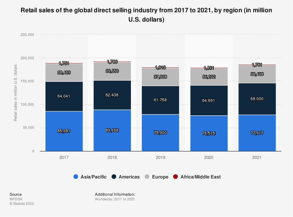 Statistic: Retail sales of the global direct selling industry from 2012 to 2018, by region (in million U.S. dollars) | Statista