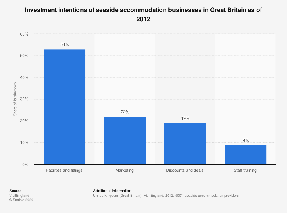 Statistic: Investment intentions of seaside accommodation businesses in Great Britain as of 2012 | Statista
