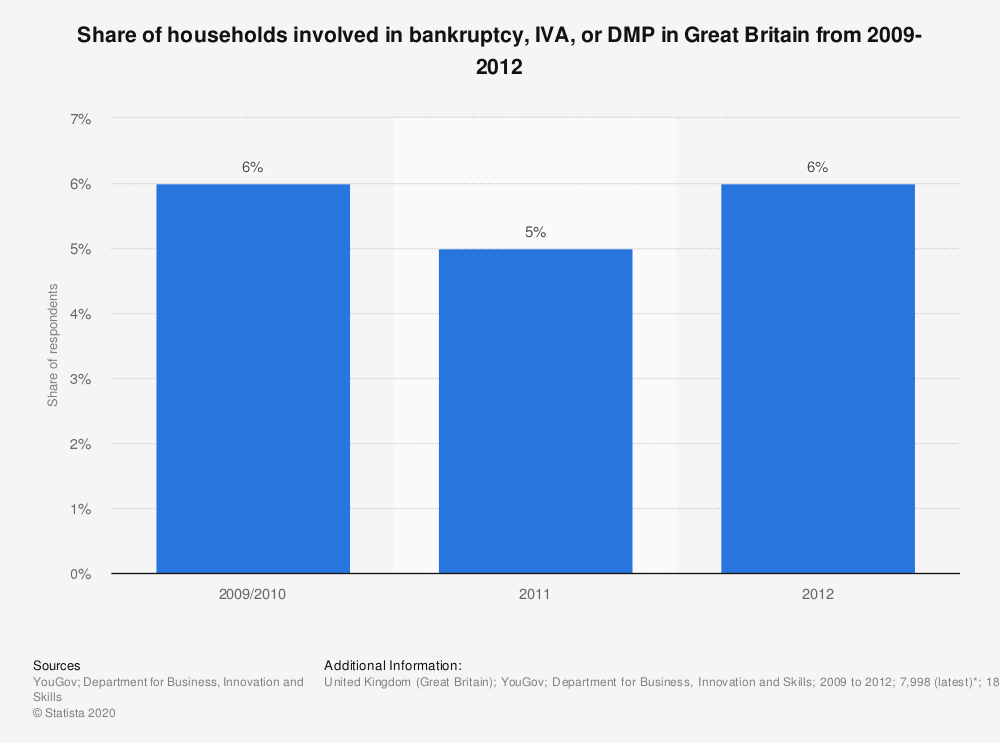 Statistic: Share of households involved in bankruptcy, IVA, or DMP in Great Britain from 2009-2012 | Statista