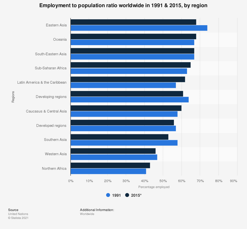 Statistic: Employment to population ratio worldwide in 1991 & 2015, by region | Statista