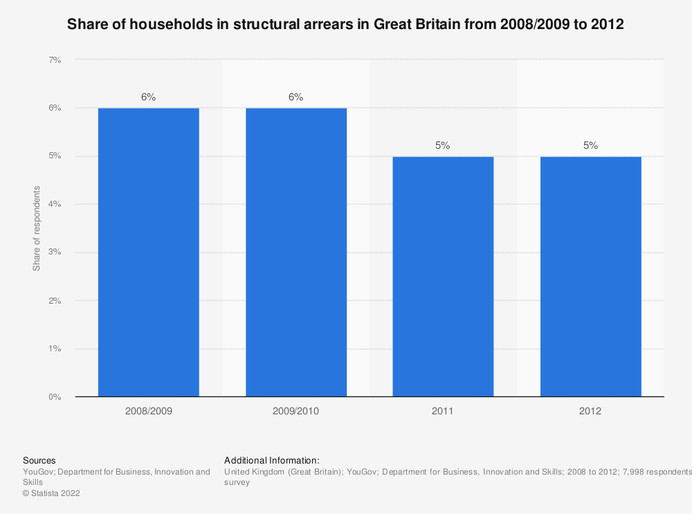 Statistic: Share of households in structural arrears in Great Britain from 2008/2009 to 2012   Statista