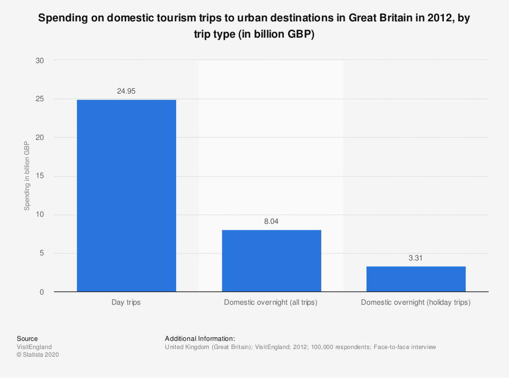 Statistic: Spending on domestic tourism trips to urban destinations in Great Britain in 2012, by trip type (in billion GBP) | Statista