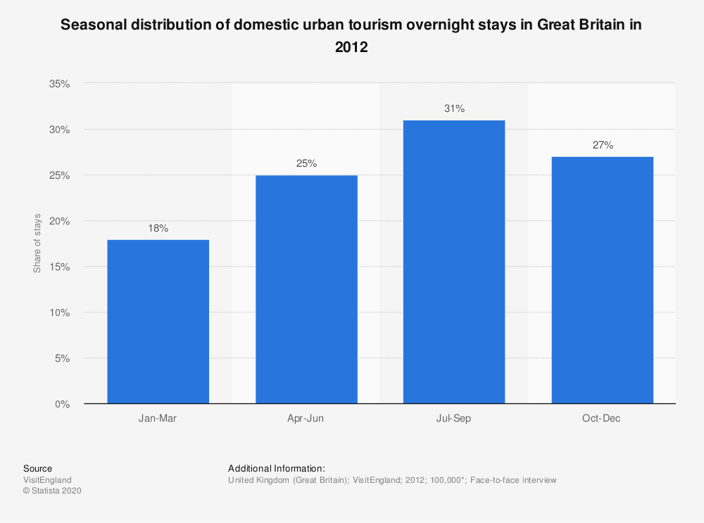 Statistic: Seasonal distribution of domestic urban tourism overnight stays in Great Britain in 2012 | Statista