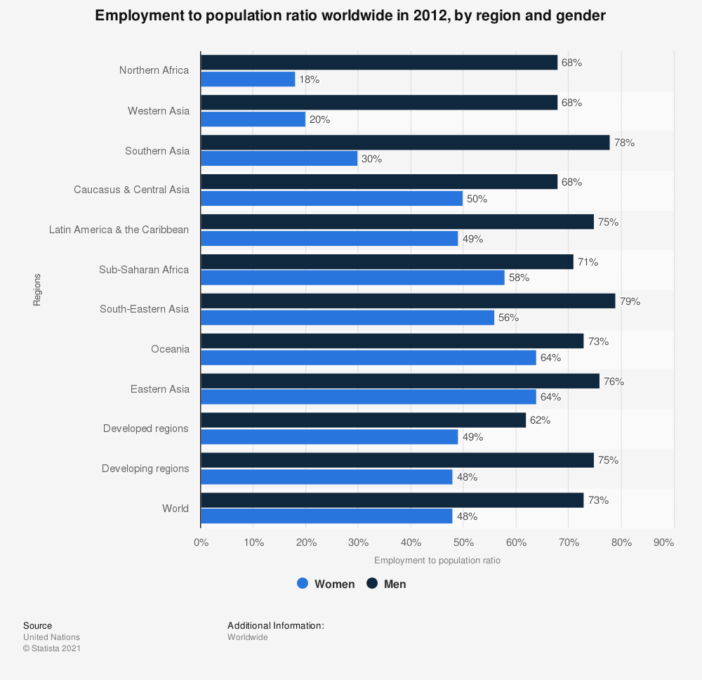 Statistic: Employment to population ratio worldwide in 2012, by region and gender | Statista