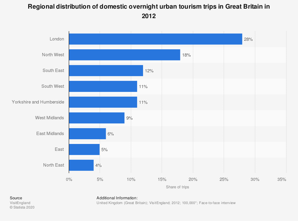 Statistic: Regional distribution of domestic overnight urban tourism trips in Great Britain in 2012 | Statista