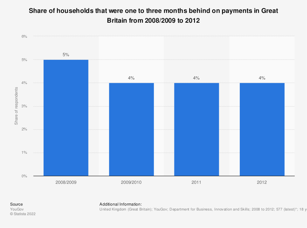 Statistic: Share of households that were one to three months behind on payments in Great Britain from 2008/2009 to 2012 | Statista