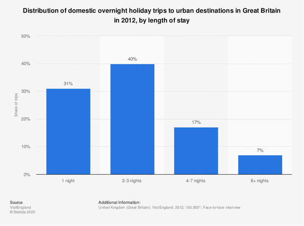 Statistic: Distribution of domestic overnight holiday trips to urban destinations in Great Britain in 2012, by length of stay | Statista