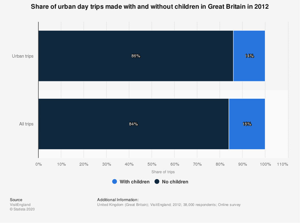 Statistic: Share of urban day trips made with and without children in Great Britain in 2012 | Statista