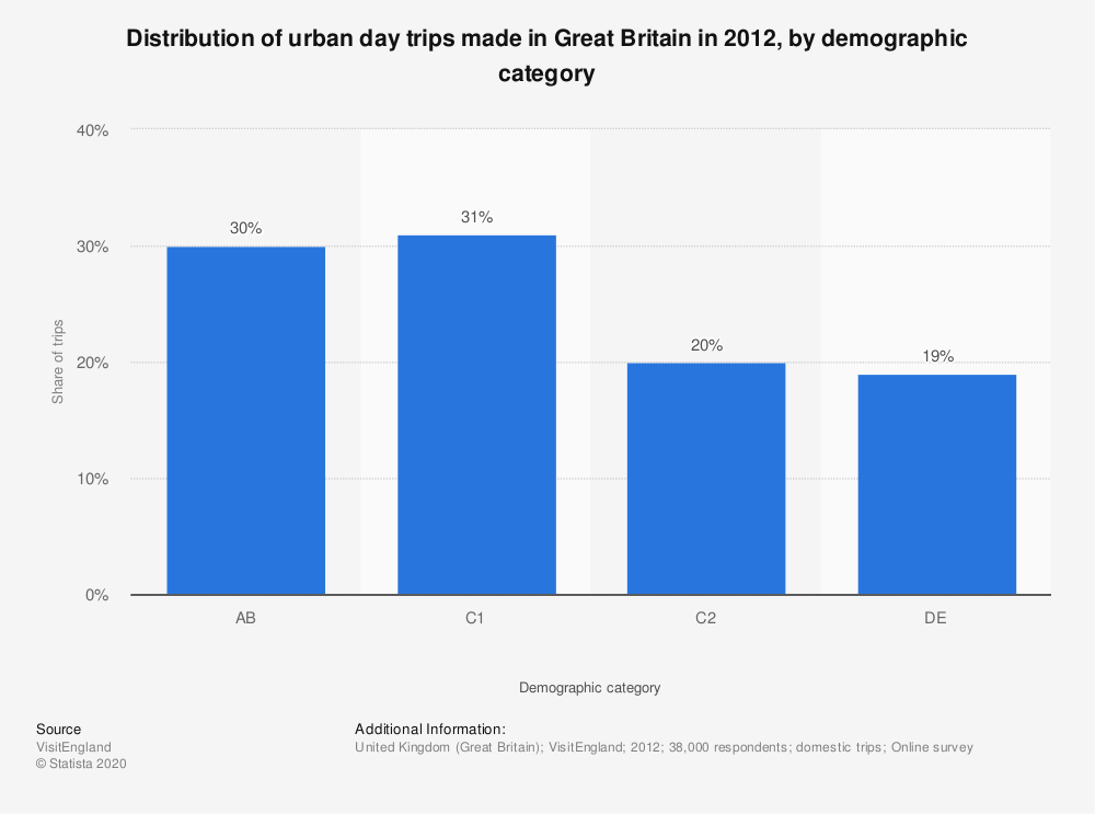 Statistic: Distribution of urban day trips made in Great Britain in 2012, by demographic category   Statista