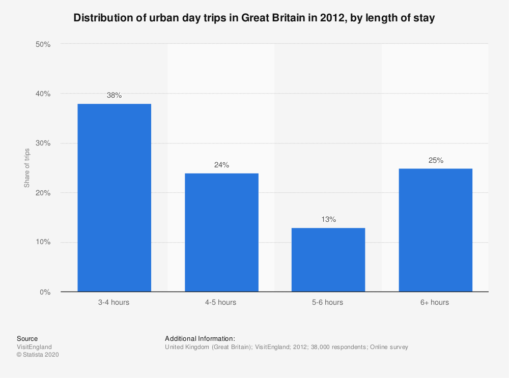Statistic: Distribution of urban day trips in Great Britain in 2012, by length of stay | Statista