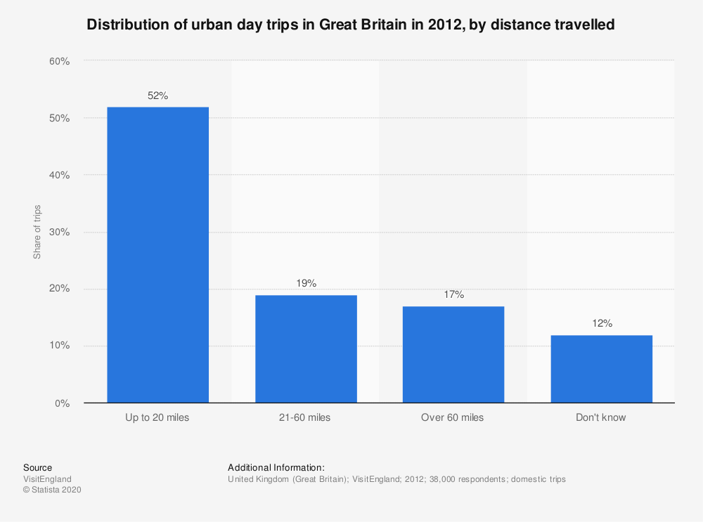 Statistic: Distribution of urban day trips in Great Britain in 2012, by distance travelled | Statista
