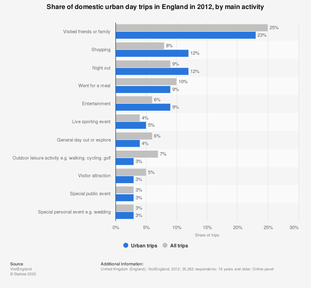 Statistic: Share of domestic urban day trips in England in 2012, by main activity | Statista