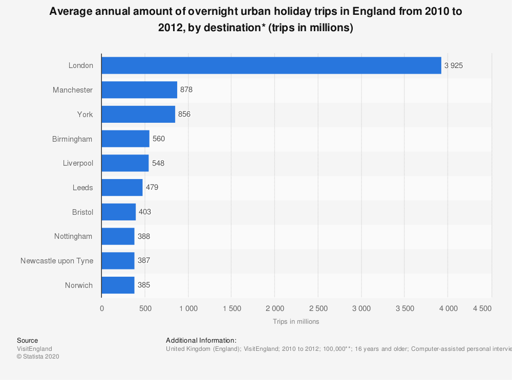 Statistic: Average annual amount of overnight urban holiday trips in England from 2010 to 2012, by destination* (trips in millions) | Statista