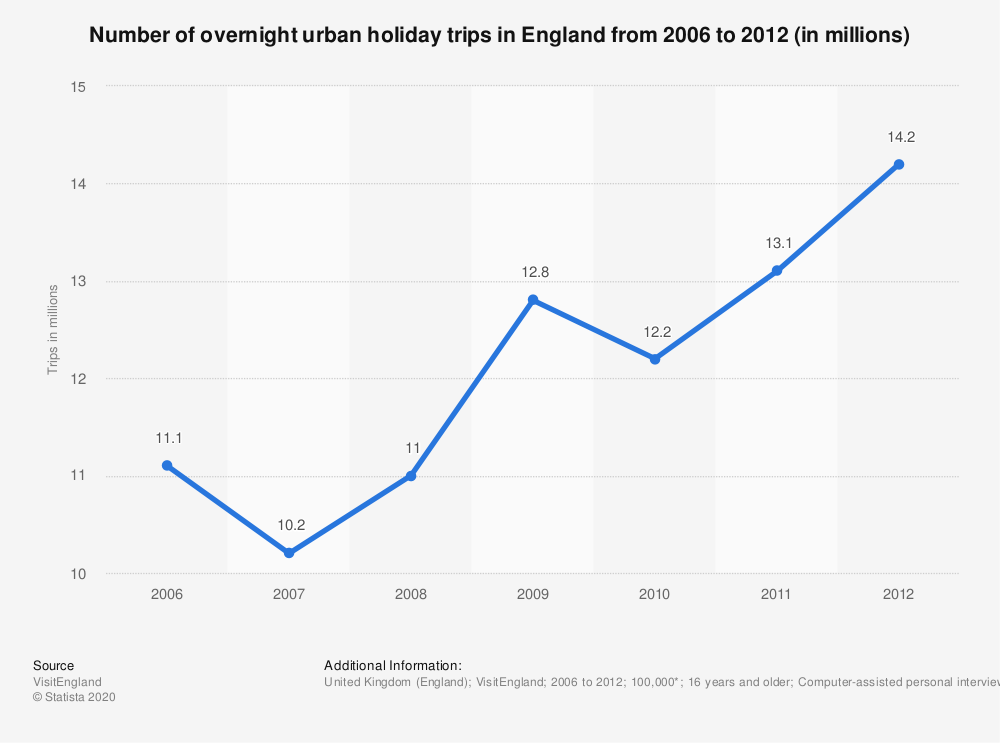 Statistic: Number of overnight urban holiday trips in England from 2006 to 2012 (in millions) | Statista