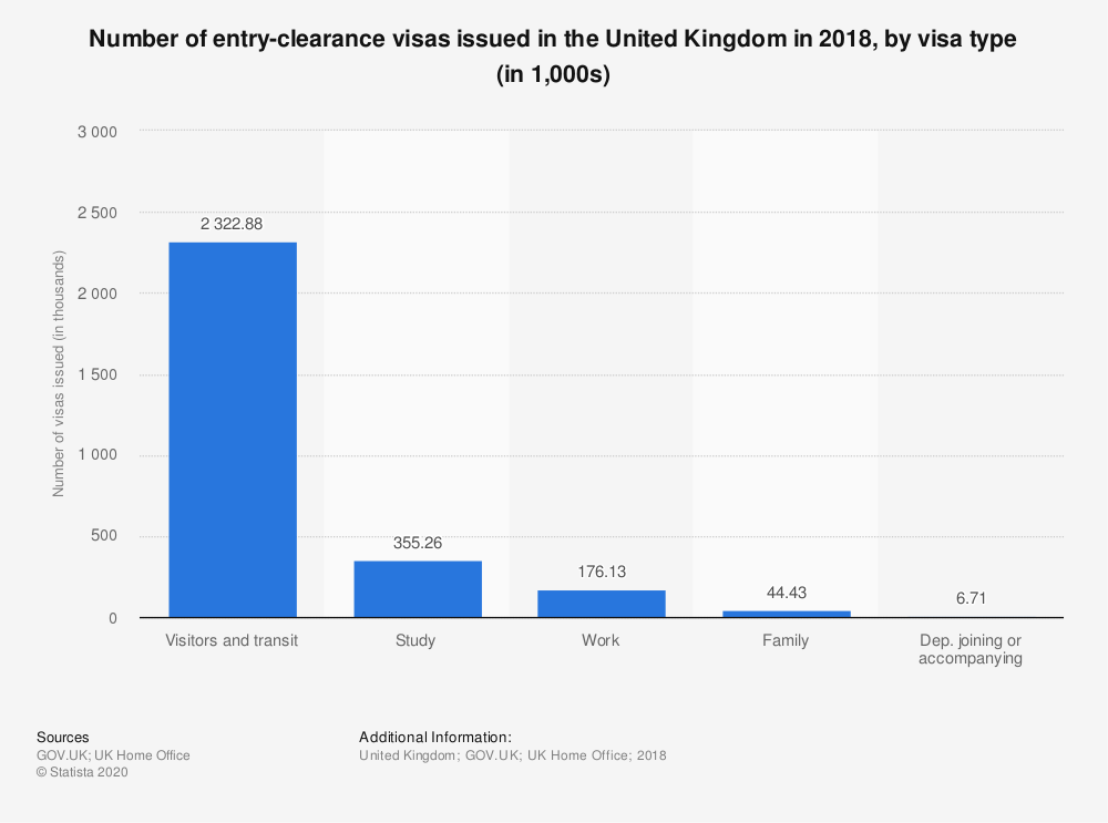 Statistic: Number of entry-clearance visas issued in the United Kingdom in 2018, by visa type (in 1,000s) | Statista