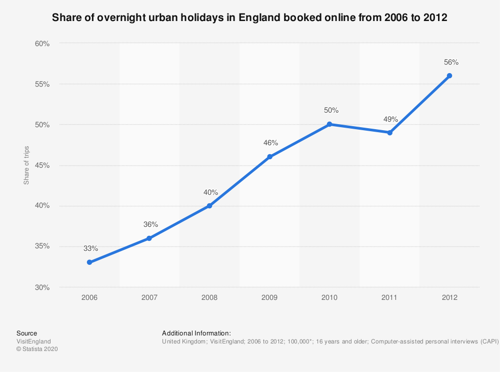 Statistic: Share of overnight urban holidays in England booked online from 2006 to 2012 | Statista